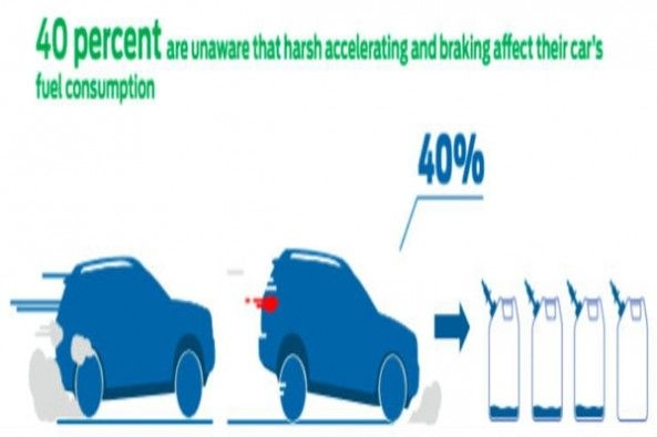 Hard Acceleration Not Good for Fuel Efficiency