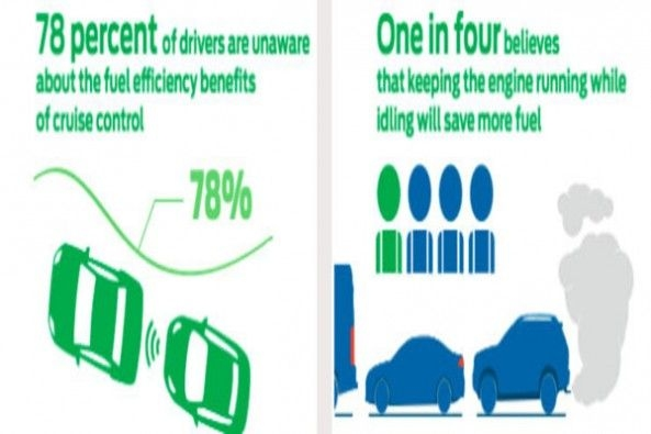Fuel Efficiency Benefits of Cruise Control