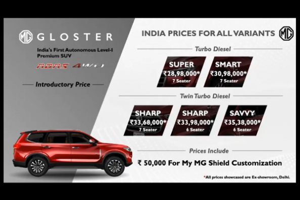 MG Gloster Price