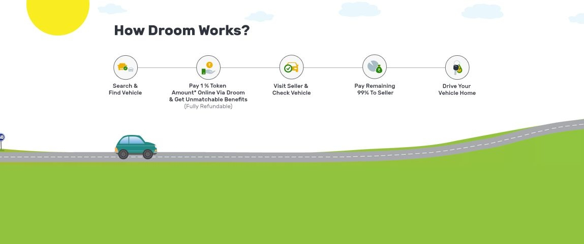 How Droom Works