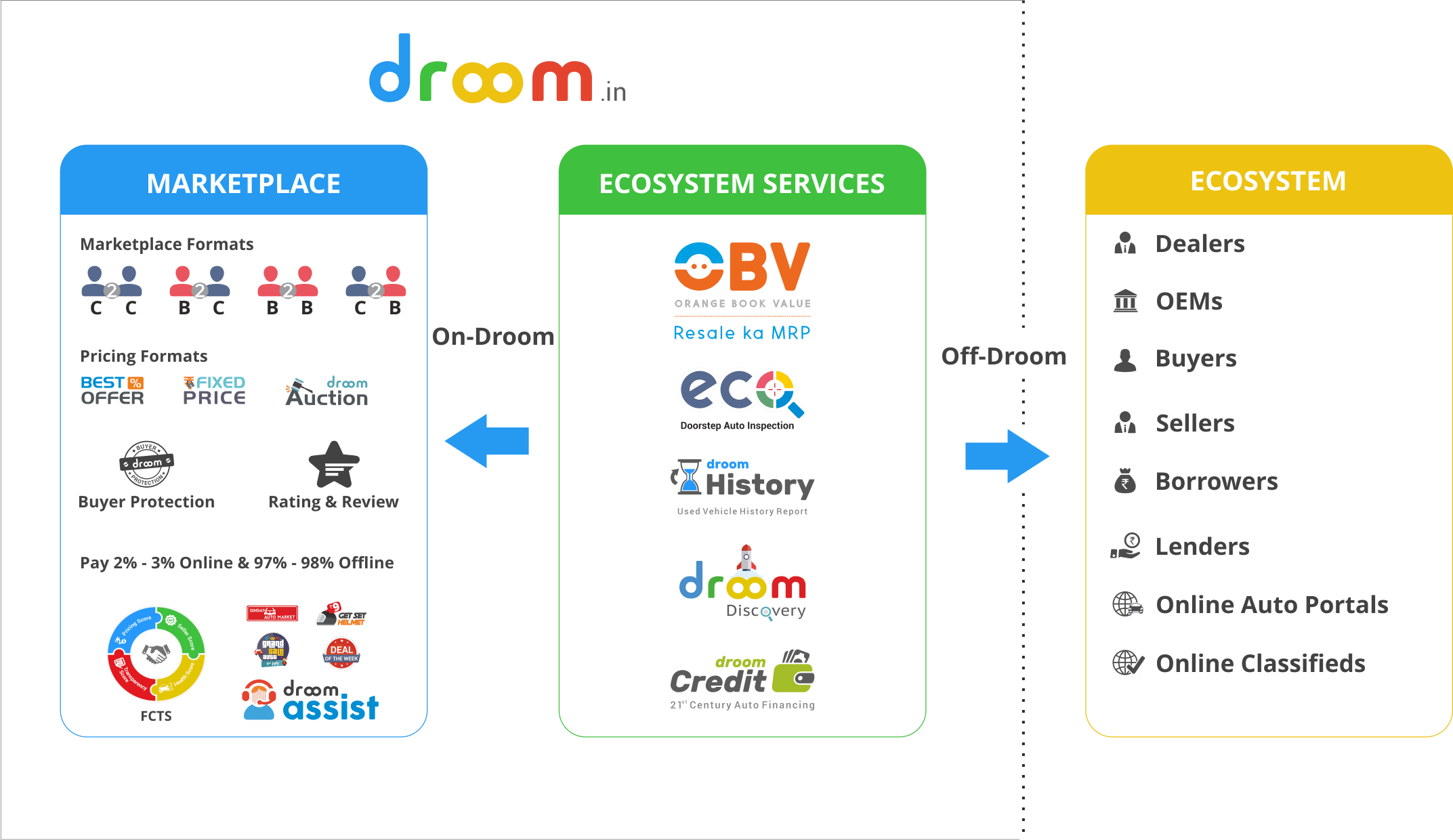 Droom Overview